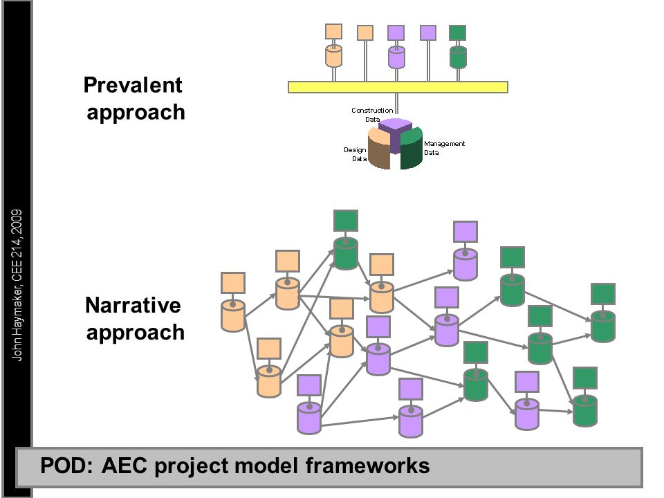 John Haymaker, CEE 214, 2009 POD: AEC project model frameworks Narrative approach Prevalent approach