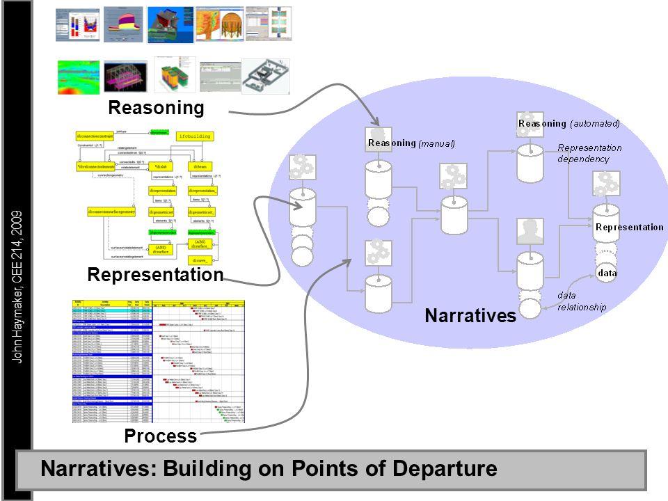 John Haymaker, CEE 214, 2009 Narratives: Building on Points of Departure Reasoning Representation Process Narratives