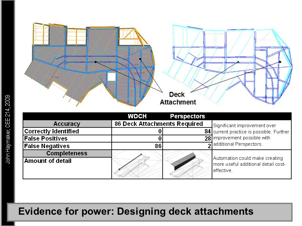 John Haymaker, CEE 214, 2009 Evidence for power: Designing deck attachments