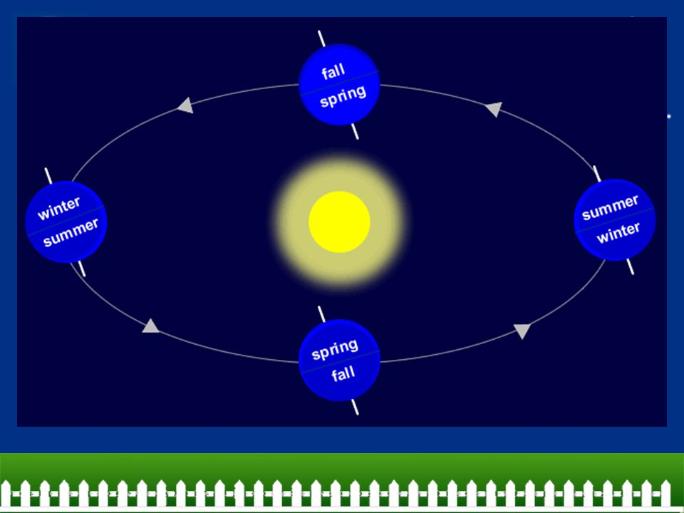 Seasons on Earth The Earth has seasons because its axis is tilted as it moves around the sun –Tilted away from the sun for half of the year and toward