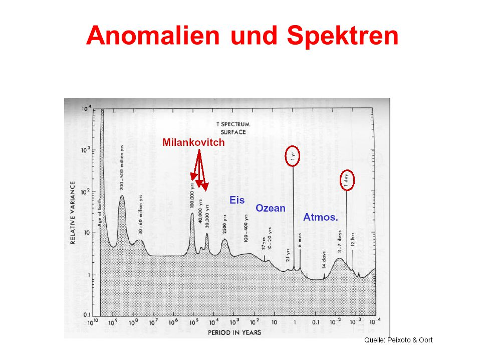 Anomalien und Spektren
