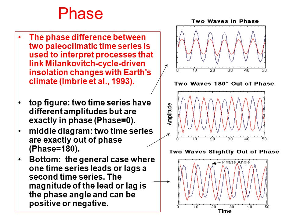 Phase The phase difference between two paleoclimatic time series is used to interpret processes that link Milankovitch-cycle-driven insolation changes with Earth s climate (Imbrie et al., 1993).