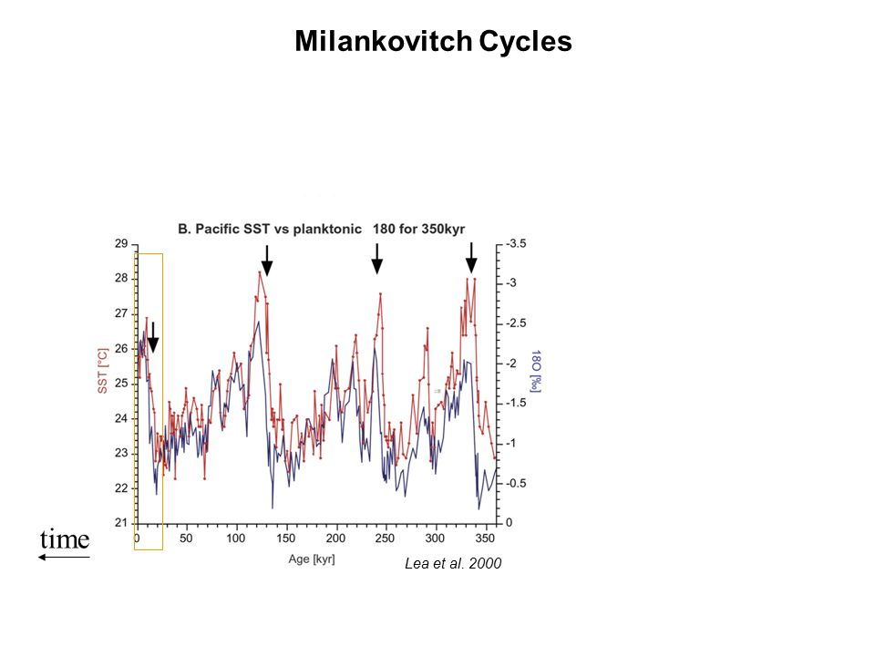 Milankovitch Cycles time Lea et al. 2000
