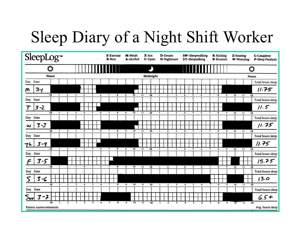 Sleep Diary of a Night Shift Worker