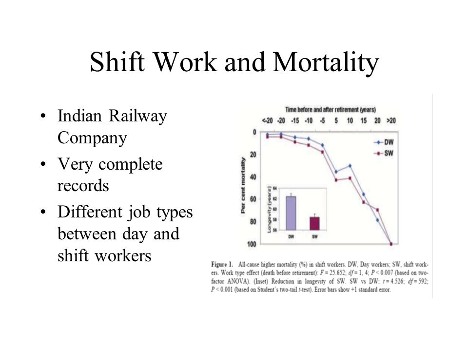Shift Work and Mortality Indian Railway Company Very complete records Different job types between day and shift workers