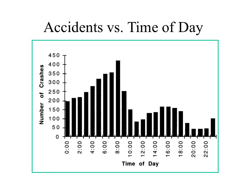 Accidents vs. Time of Day