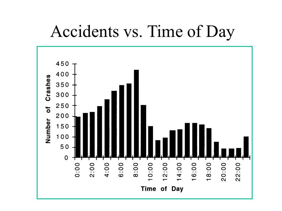 Shift Work Disorder: Risk Factors Older age Women Morning larks Reverse rotating –Evening, Day then Night