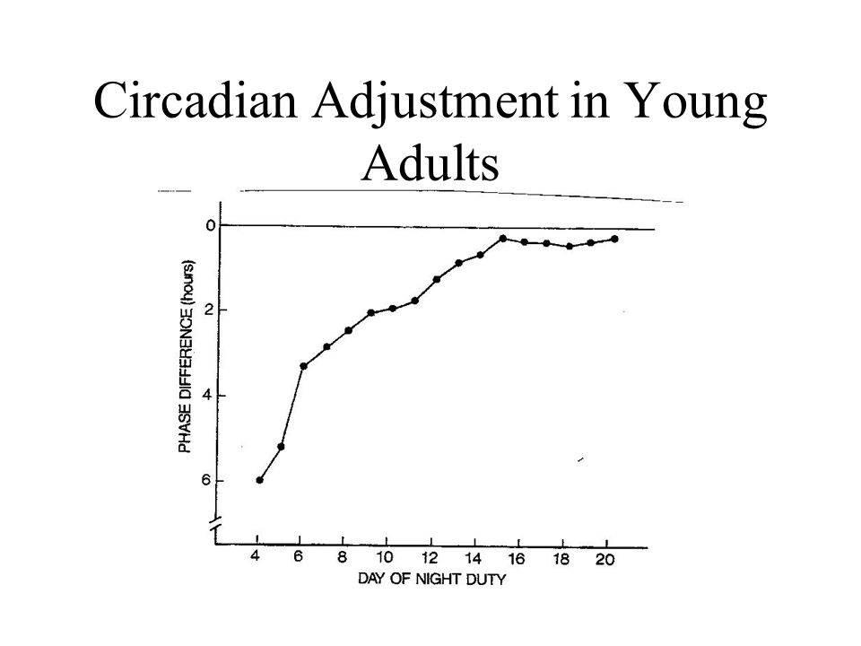 Circadian Adjustment in Young Adults