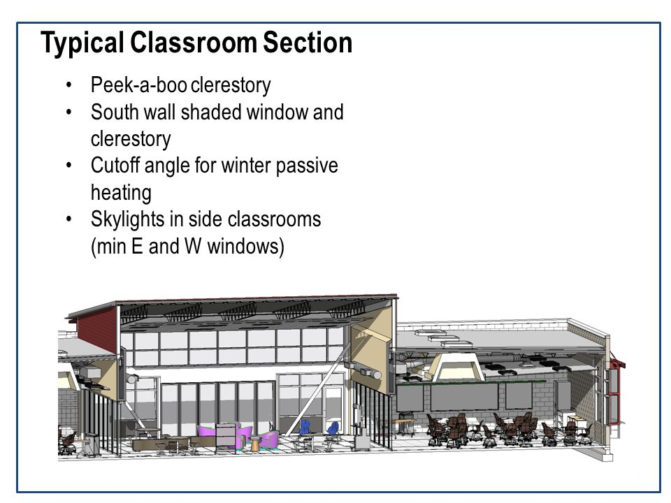 Typical Classroom Section Peek-a-boo clerestory South wall shaded window and clerestory Cutoff angle for winter passive heating Skylights in side classrooms (min E and W windows)