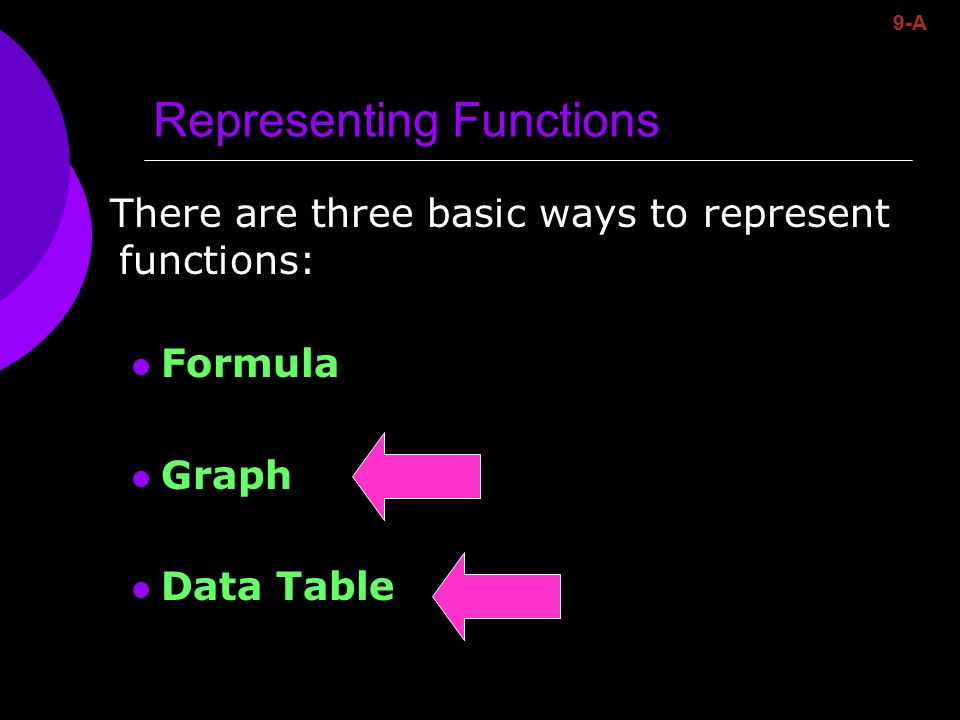 Representing Functions There are three basic ways to represent functions: Formula Graph Data Table 9-A