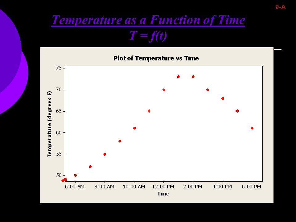 Temperature as a Function of Time T = f(t) 9-A