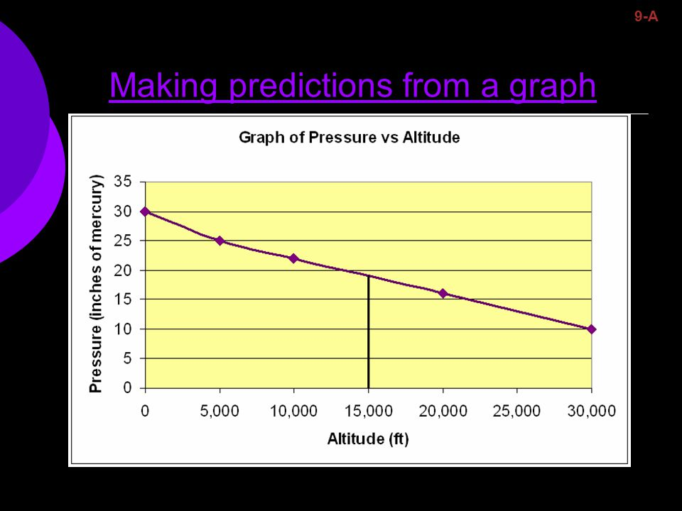 Making predictions from a graph 9-A