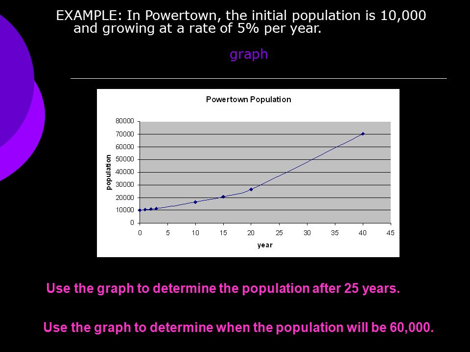 EXAMPLE: In Powertown, the initial population is 10,000 and growing at a rate of 5% per year. graph Use the graph to determine the population after 25