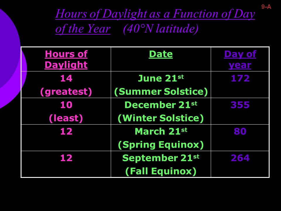 Hours of Daylight as a Function of Day of the Year (40°N latitude) Hours of Daylight DateDay of year 14 (greatest) June 21 st (Summer Solstice) 172 10