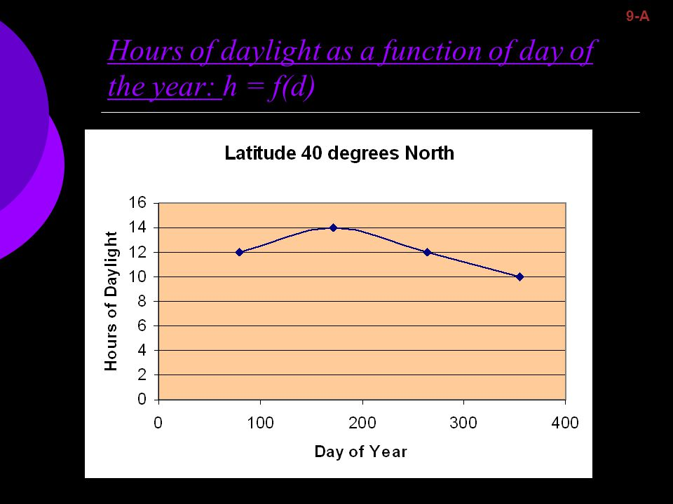 Hours of daylight as a function of day of the year: h = f(d) 9-A