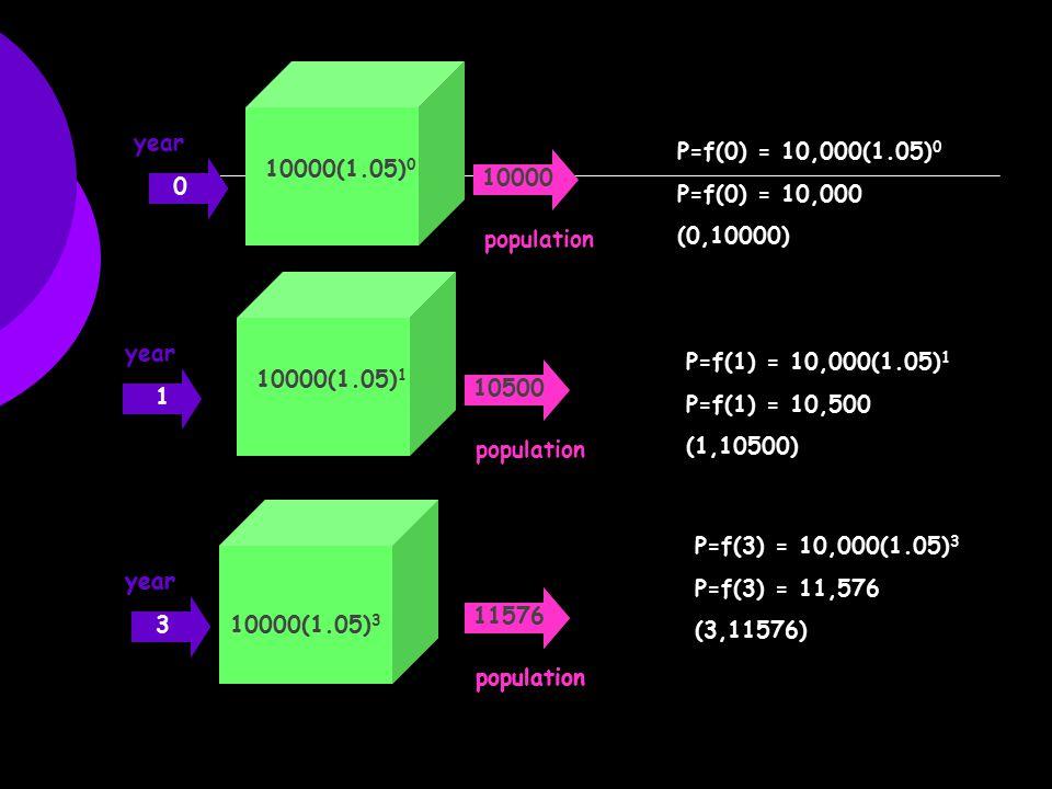 year population 10000(1.05) 1 10500 1 year population 10000(1.05) 3 11576 3 year population 10000(1.05) 0 10000 0 P=f(0) = 10,000(1.05) 0 P=f(0) = 10,000 (0,10000) P=f(1) = 10,000(1.05) 1 P=f(1) = 10,500 (1,10500) P=f(3) = 10,000(1.05) 3 P=f(3) = 11,576 (3,11576) year population 10000(1.05) 3 11576 3 0
