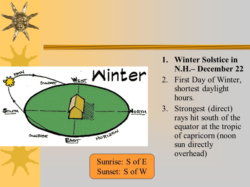 1.Winter Solstice in N.H.– December 22 2.First Day of Winter, shortest daylight hours.