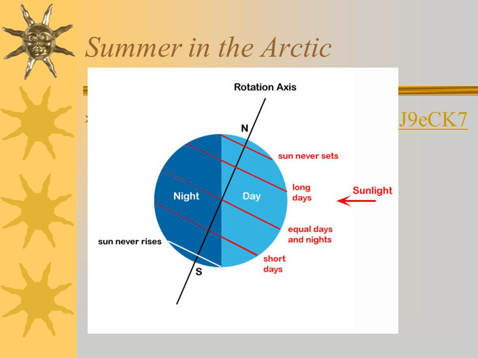 Summer in the Arctic  http://www.youtube.com/watch?v=J9eCK7 rWMNE http://www.youtube.com/watch?v=J9eCK7 rWMNE