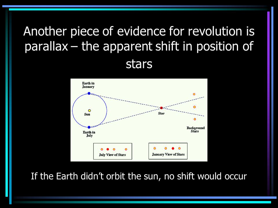Another piece of evidence for revolution is parallax – the apparent shift in position of stars If the Earth didn't orbit the sun, no shift would occur