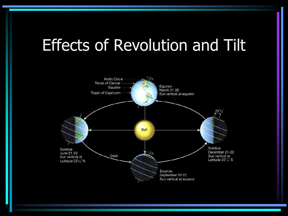 Effects of the Earth's revolution and tilt include seasons and variations in night and day At almost any given time, one hemisphere is tilted toward the sun
