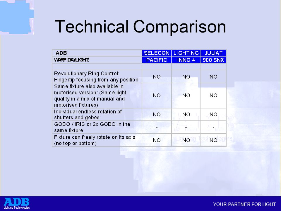 YOUR PARTNER FOR LIGHT Lighting Technologies Technical Comparison