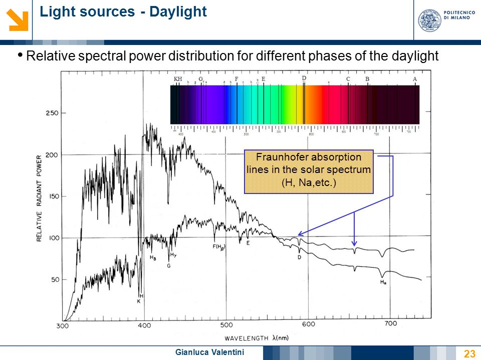 Gianluca Valentini Light sources - Daylight Relative spectral power distribution for different phases of the daylight Fraunhofer absorption lines in the solar spectrum (H, Na,etc.) 23