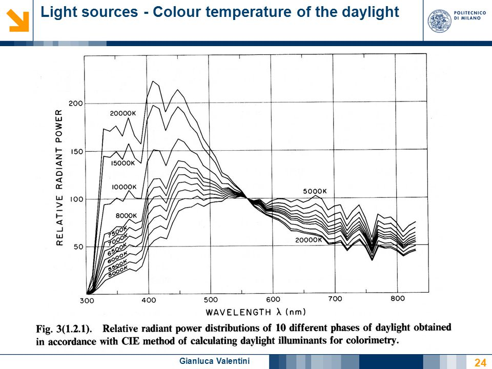 Gianluca Valentini Light sources - Colour temperature of the daylight 24