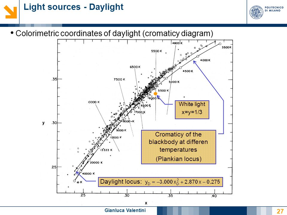 Gianluca Valentini Light sources - Daylight Colorimetric coordinates of daylight (cromaticy diagram) Cromaticy of the blackbody at differen temperatures (Plankian locus) White light x=y=1/3 Daylight locus: 27