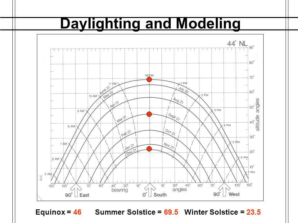 Daylighting and Modeling MARCH 21: SPRING EQUINOX Equator Parallel to the Sun's Rays SEPTEMBER 21: FALL EQUINOX Equator Parallel to the Sun's Rays JUN