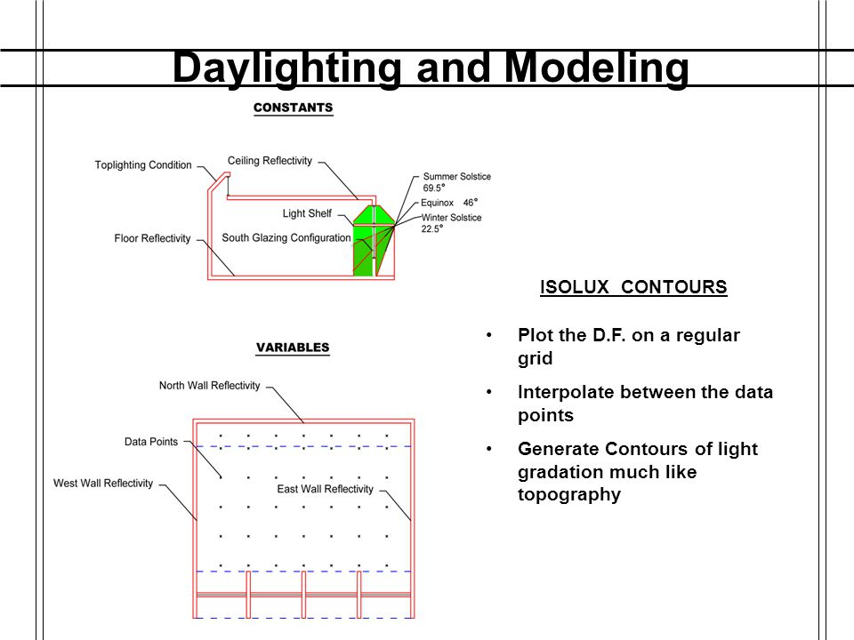 Daylighting and Modeling DAYLIGHT MODELS