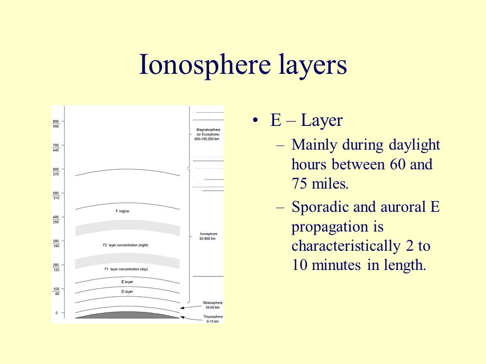 Ionosphere layers E – Layer –Mainly during daylight hours between 60 and 75 miles.