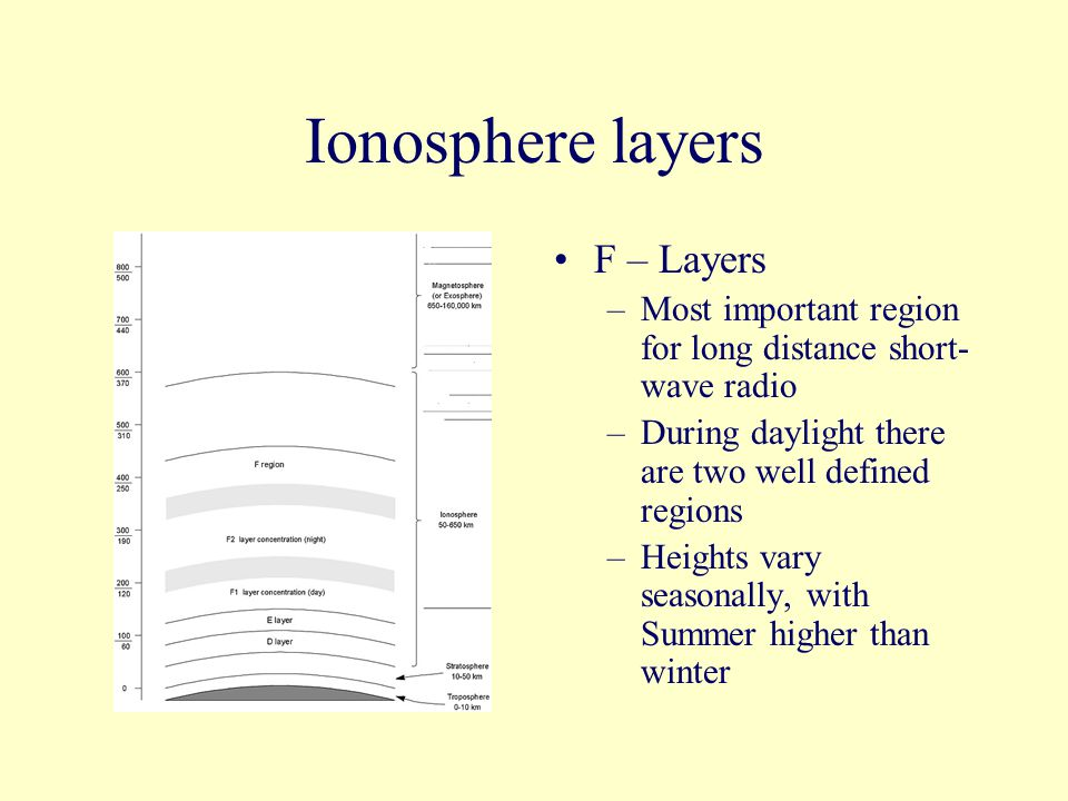 Ionosphere layers F – Layers –Most important region for long distance short- wave radio –During daylight there are two well defined regions –Heights vary seasonally, with Summer higher than winter