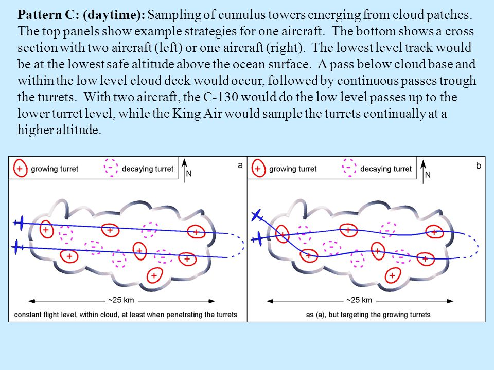 Pattern C: (daytime): Sampling of cumulus towers emerging from cloud patches.