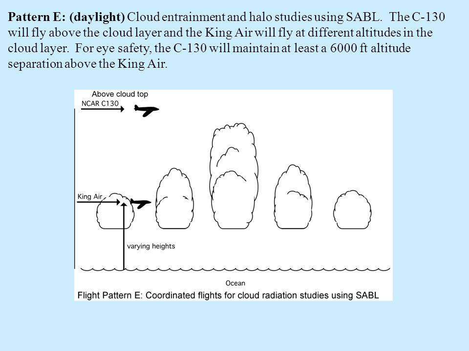 Pattern E: (daylight) Cloud entrainment and halo studies using SABL.