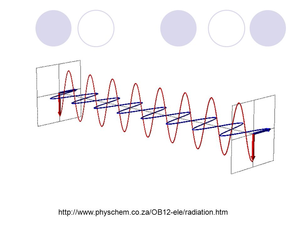 Wave: terms All waves characterised by: wavelength, (m) amplitude, a (m) velocity, v (m/s) frequency, f (s -1 or Hz) sometimes period, T (time for one oscillation i.e.