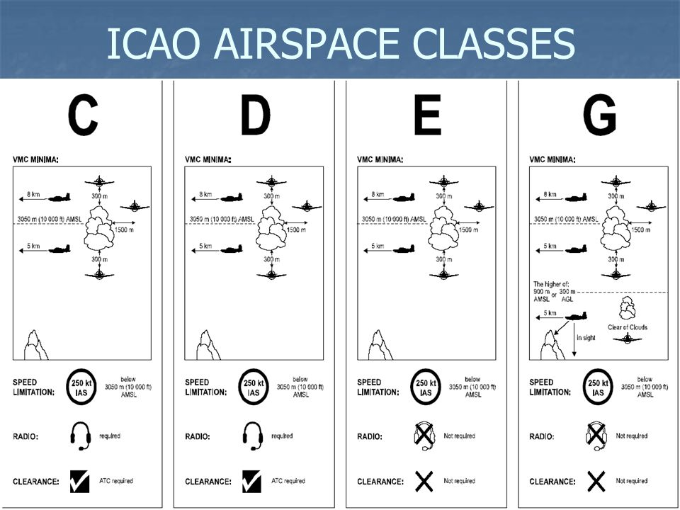 AIRSPACE CLASSES CONCEPT