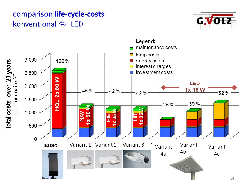 14 comparison life-cycle-costs konventional  LED HQL 2x 80 W NAV 1x 50 W HIE 1x 35 W HIT 1x 35 W LED 1x 18 W Legend: maintenance costs lamp costs energy costs interest charges Investment costs