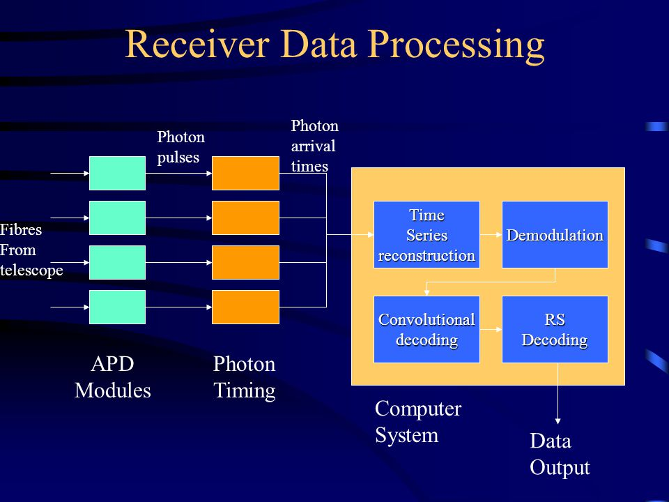 Receiver Data Processing APD Modules Photon Timing Computer System TimeSeriesreconstructionDemodulation ConvolutionaldecodingRSDecoding Photon pulses Data Output Fibres From telescope Photon arrival times