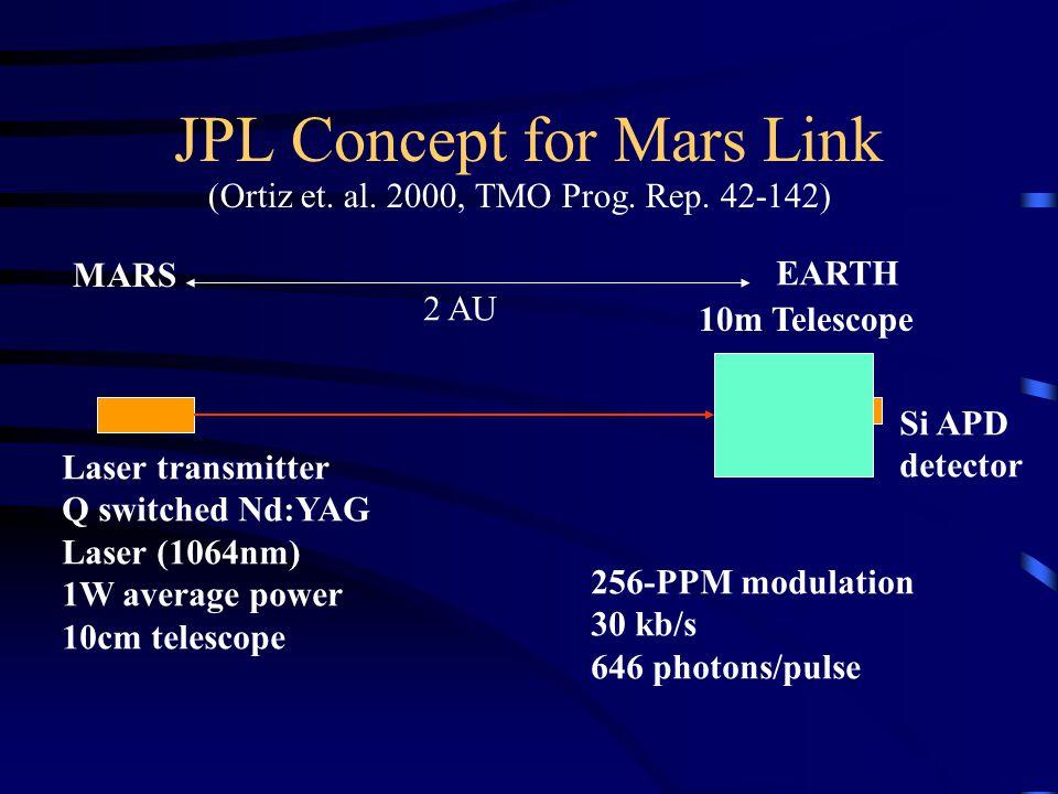 JPL Concept for Mars Link 10m Telescope Laser transmitter Q switched Nd:YAG Laser (1064nm) 1W average power 10cm telescope 2 AU Si APD detector 256-PP