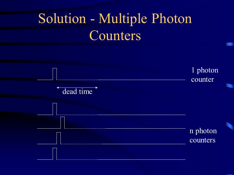 Solution - Multiple Photon Counters 1 photon counter n photon counters dead time