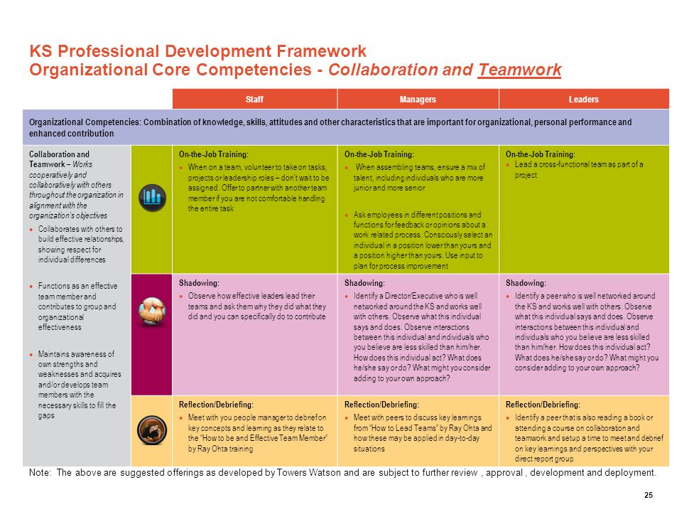 25 KS Professional Development Framework Organizational Core Competencies - Collaboration and Teamwork StaffManagersLeaders Organizational Competencie