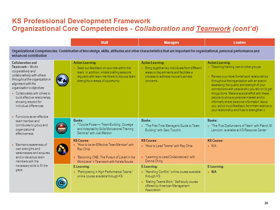 26 KS Professional Development Framework Organizational Core Competencies - Collaboration and Teamwork (cont'd) StaffManagersLeaders Organizational Co