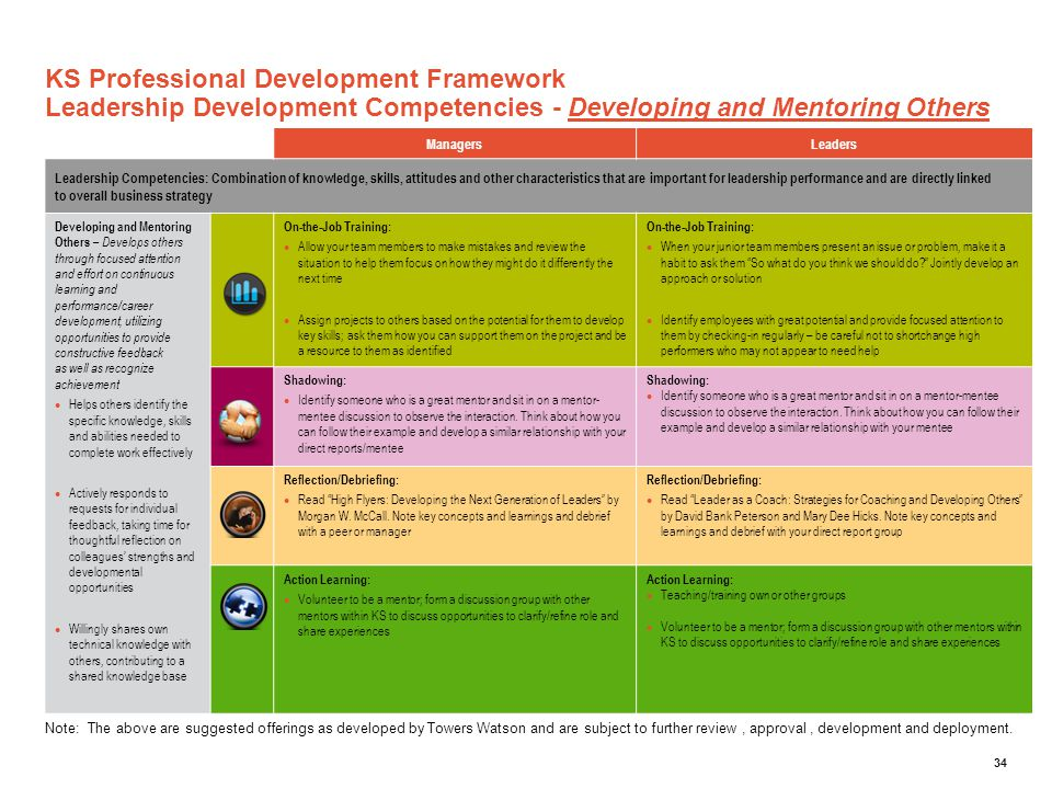 34 KS Professional Development Framework Leadership Development Competencies - Developing and Mentoring Others ManagersLeaders Leadership Competencies
