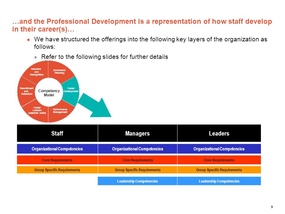9 …and the Professional Development is a representation of how staff develop in their career(s)… We have structured the offerings into the following k