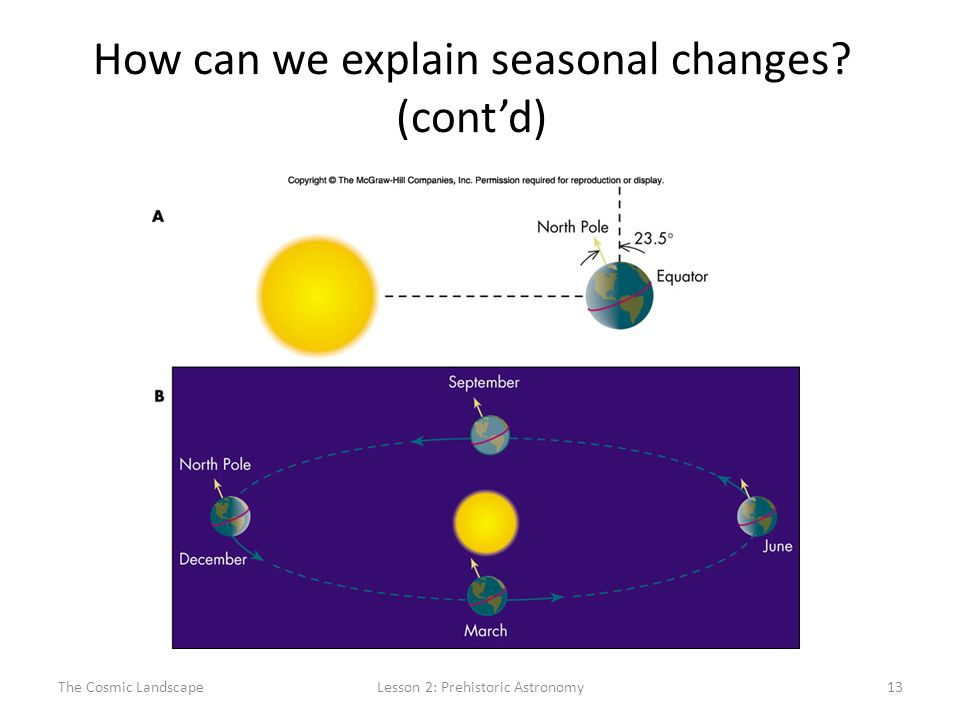 The Cosmic LandscapeLesson 2: Prehistoric Astronomy13 How can we explain seasonal changes (cont'd)
