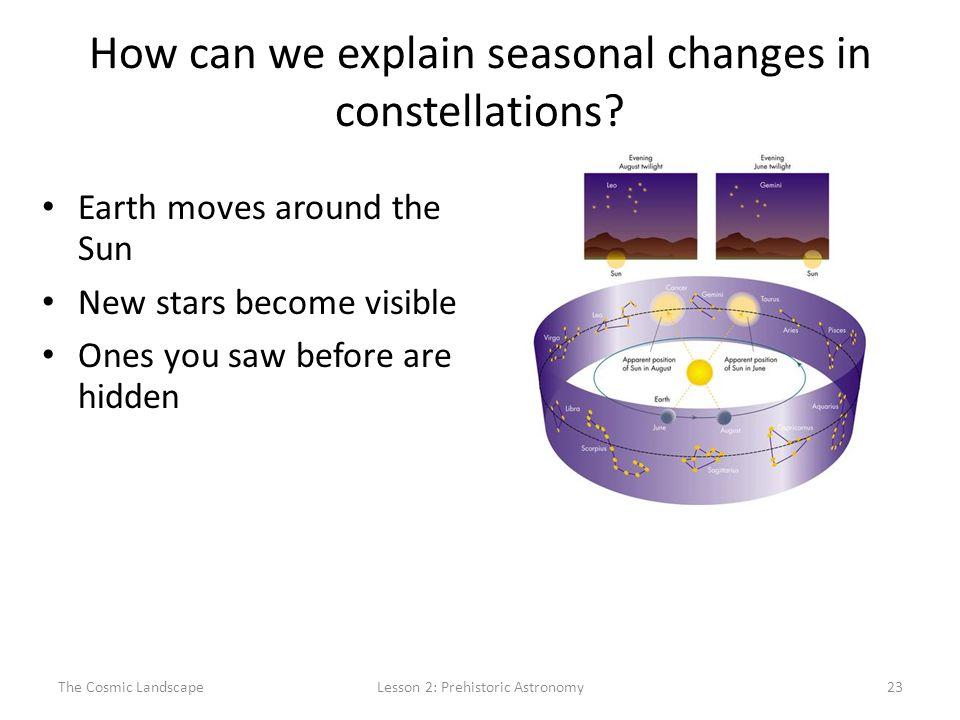 The Cosmic LandscapeLesson 2: Prehistoric Astronomy23 How can we explain seasonal changes in constellations.