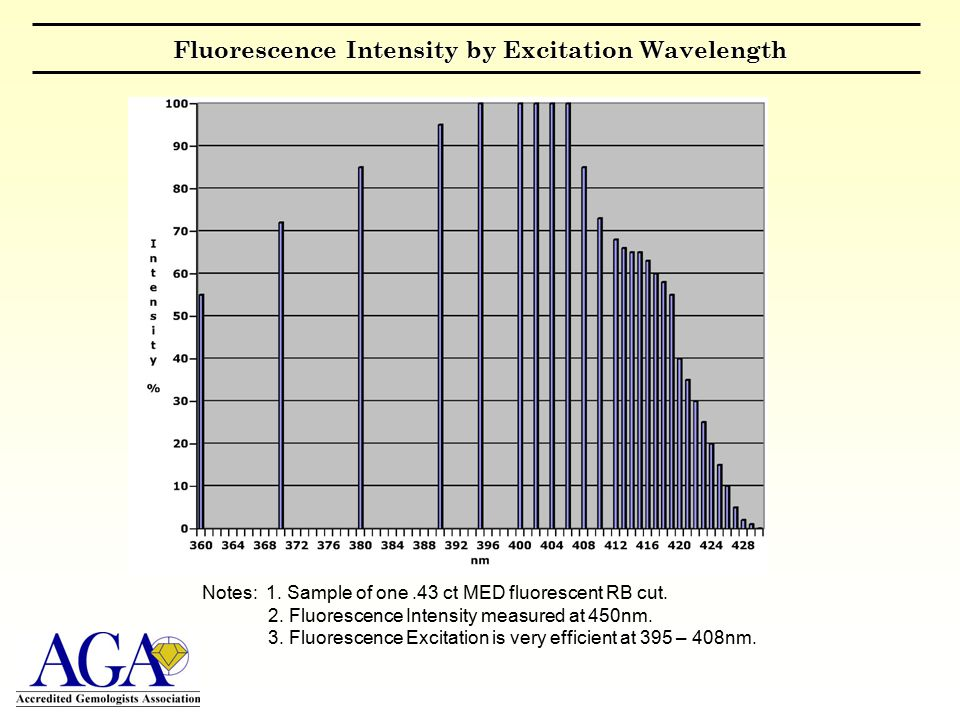 Fluorescence Intensity by Excitation Wavelength Notes: 1.
