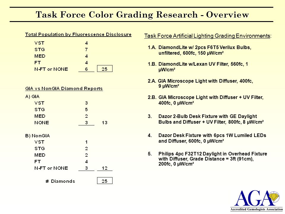 Task Force Color Grading Research - Overview Task Force Artificial Lighting Grading Environments: 1.A.DiamondLite w/ 2pcs F6T5 Verilux Bulbs, unfiltered, 600fc, 150 µW/cm² 1.B.DiamondLite w/Lexan UV Filter, 560fc, 1 µW/cm² 2.A.