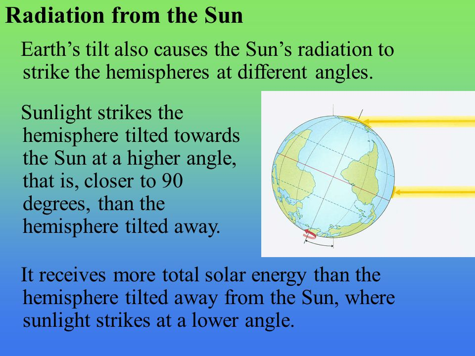 Radiation from the Sun Earth's tilt also causes the Sun's radiation to strike the hemispheres at different angles. Sunlight strikes the hemisphere til