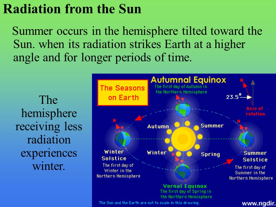 Radiation from the Sun Summer occurs in the hemisphere tilted toward the Sun. when its radiation strikes Earth at a higher angle and for longer period